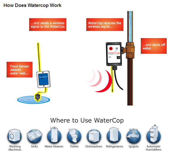 WaterCop Flood protection