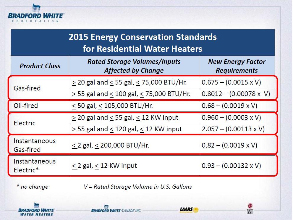 2015 Water Heater Regulations